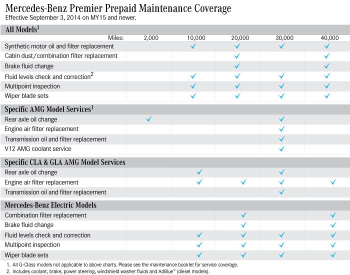 Service A B Cost Vs Prepaid Maintenance Mercedes Gla Forum